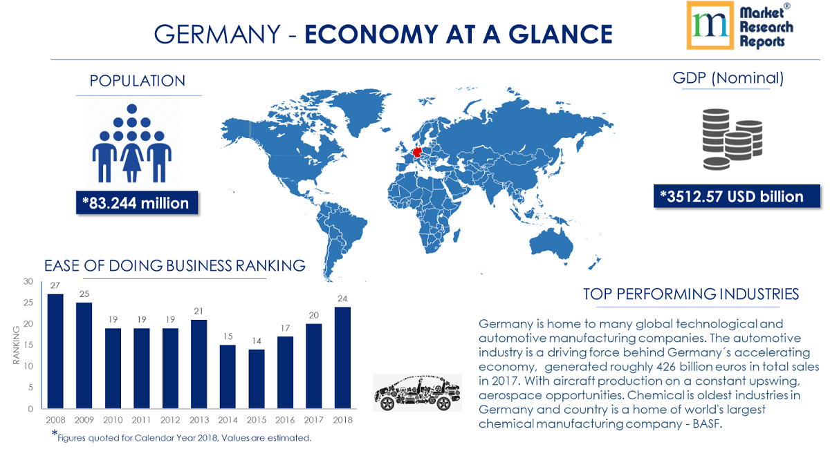 GERMANY - ECONOMY AT A GLANCE