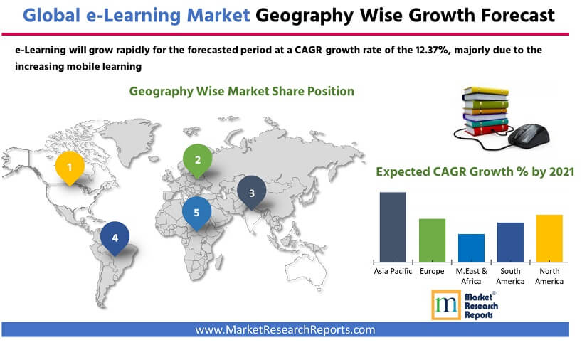 Global E-Learning Market Geography wise Forecast