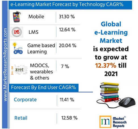 Global e-learning Market Forecast