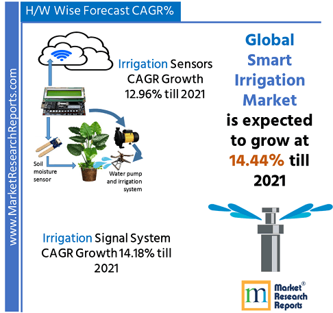 Global Smart Irrigation Market Research Report 2021
