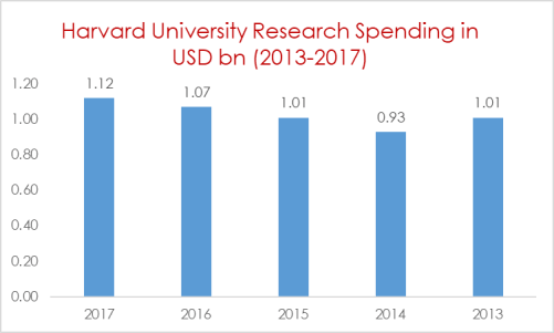 Harvard University Research Spending in USD bn