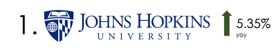 Johns Hopkins University R&D Spending