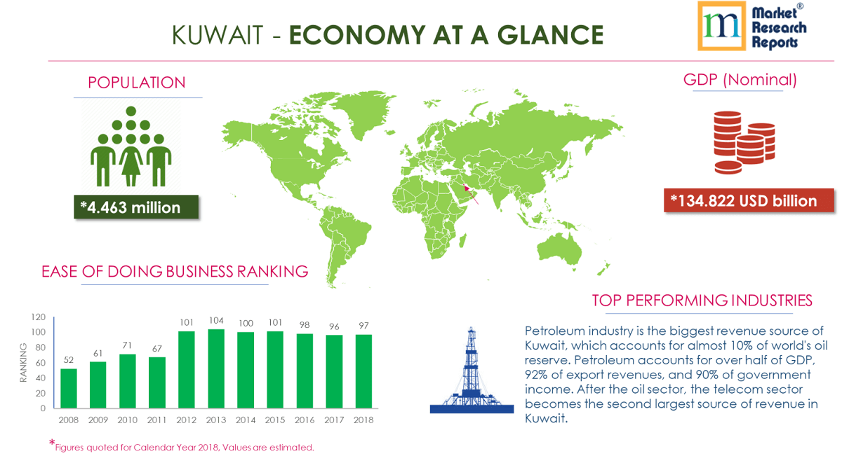 KUWAIT - ECONOMY AT A GLANCE