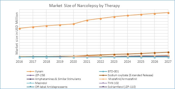 Market Size of Narcolepsy by Therapy
