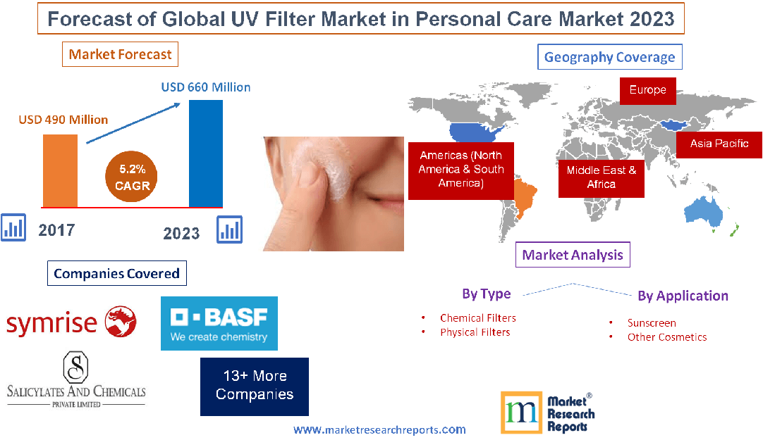 Forecast of Global UV Filter Market in Personal Care Market 2023