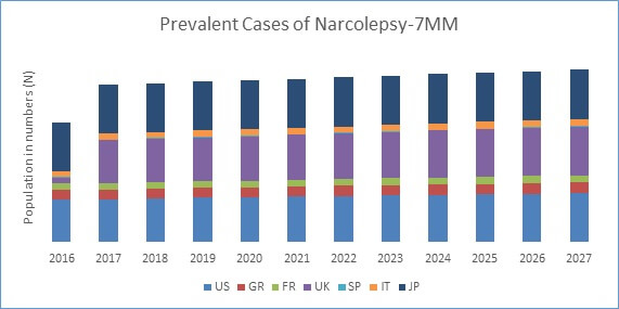 Prevalent Cases of Narcolepsy