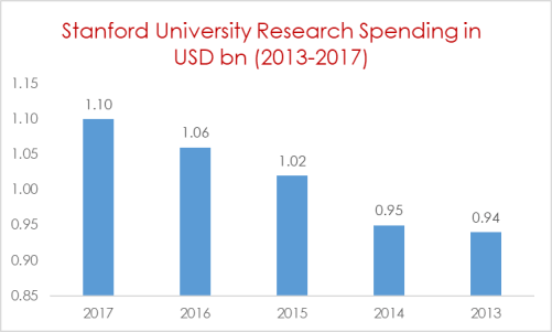 Stanford University Research Spending in USD bn