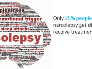Narcolepsy- Market Insight, Epidemiology and Market Forecast - 2027