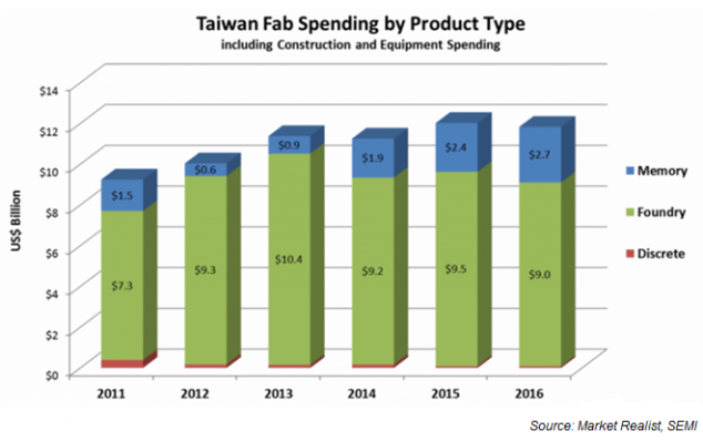 Taiwan Fab Spending by Product Type