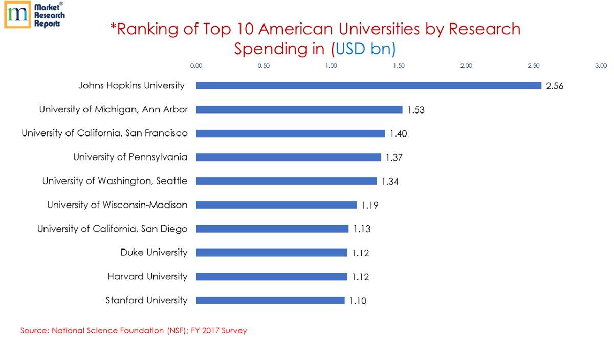Top 10 American Universities by Research Spending (USD bn)