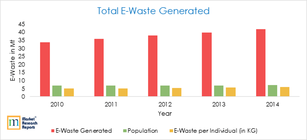Total E-waste generation 2010-14