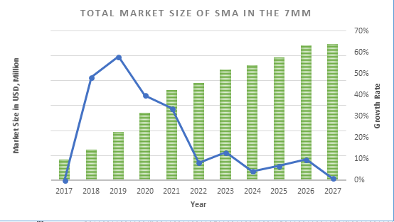 Total Market Size of SMA in the 7MM
