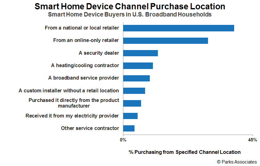 The Smart Home Purchase Process