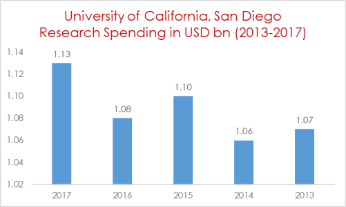 University of California Research Spending in USD bn