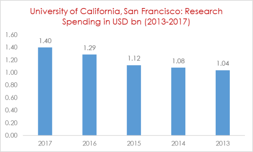 University of California, San Francisco Research Spending in USD bn