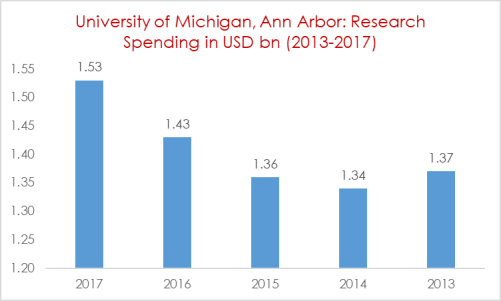 University of Michigan, Ann Arbor Research Spending in USD bn