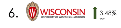 University of Wisconsin R&D Spending