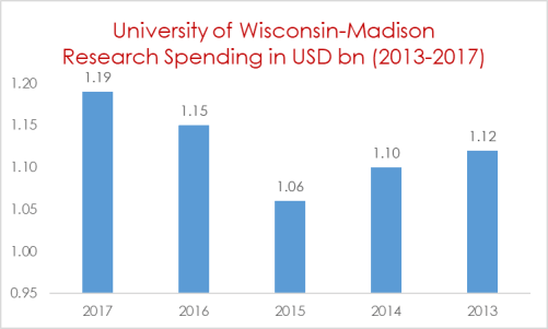 University of Wisconsin Research Spending in USD bn